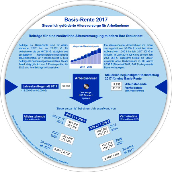 Basis-Rente 2017