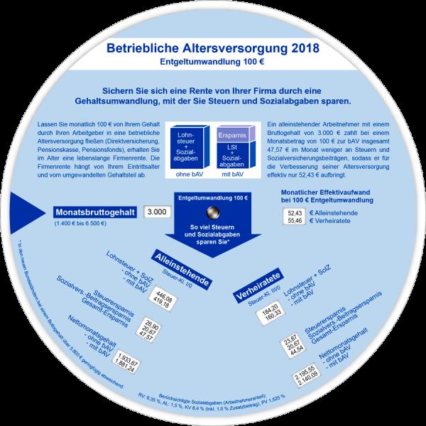 BAV - Anzeiger 2018