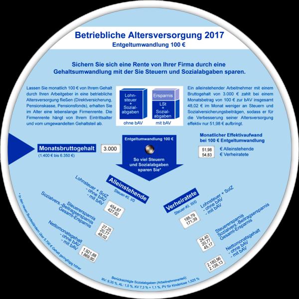 BAV - Anzeiger 2017