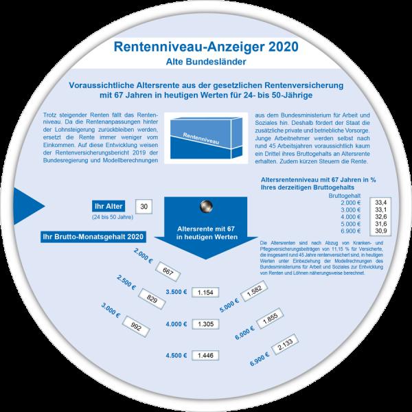 Rentenniveau-Anzeiger 2020