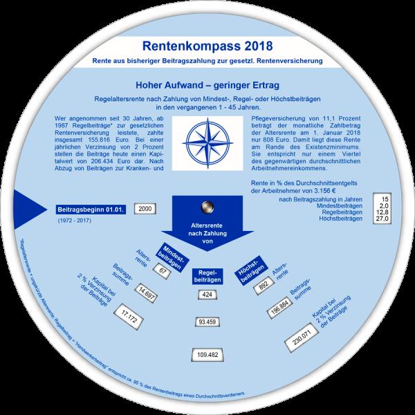 Rentenkompass 2018