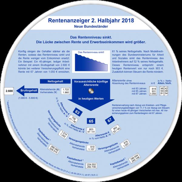Rentenanzeiger neue BL 2. Halbjahr 2018
