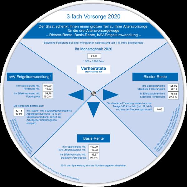3-fach Vorsorge Anzeiger 2020