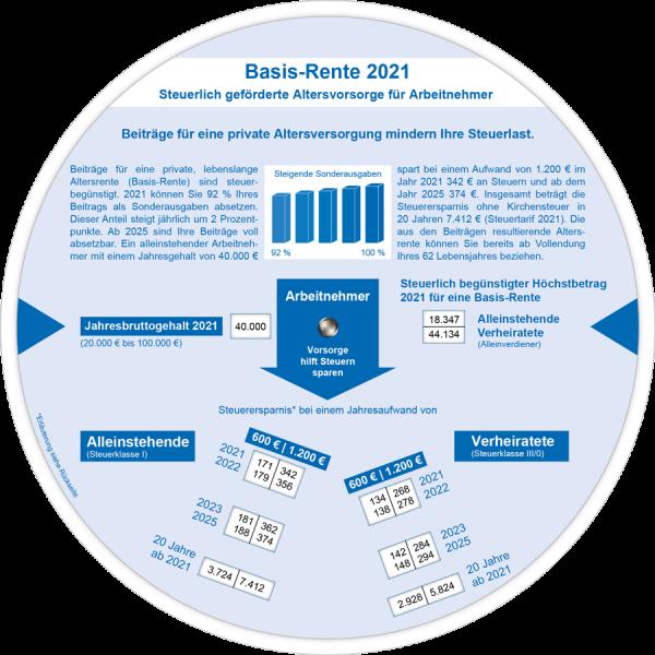 Basis-Rente 2021