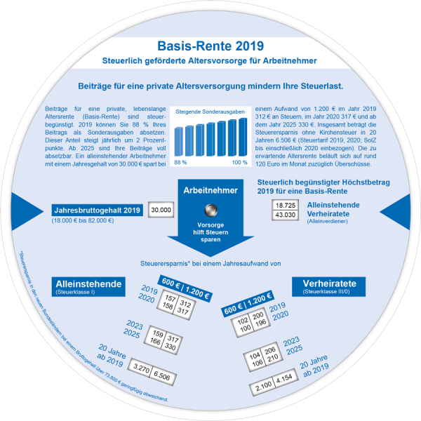 Basis-Rente 2019
