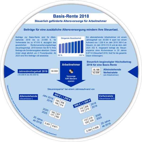 Basis-Rente 2018