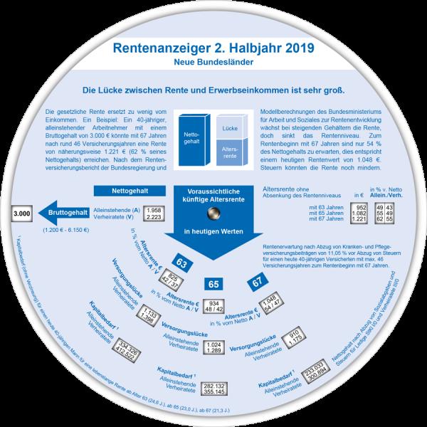 Rentenanzeiger neue BL 2. Halbjahr 2019
