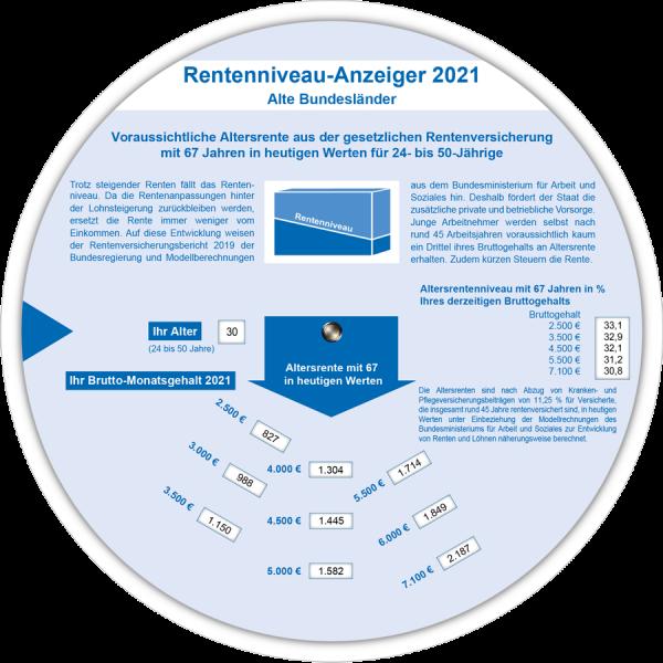 Rentenniveau-Anzeiger 2021