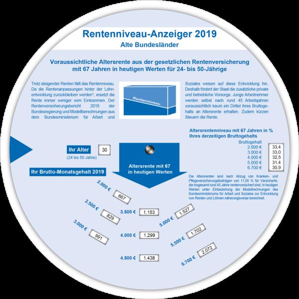 Rentenniveau-Anzeiger 2019