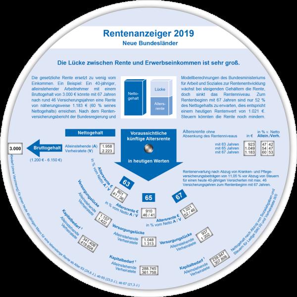 Rentenanzeiger neue BL 2019