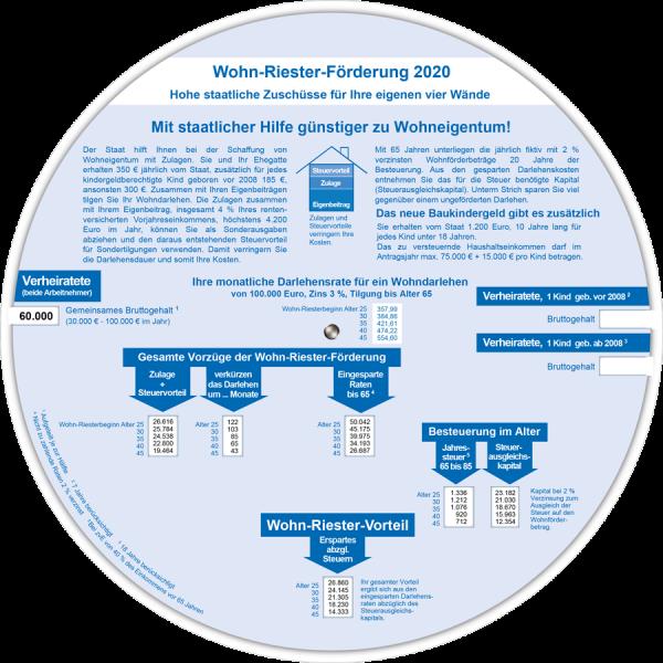 Wohn - Riester 2020