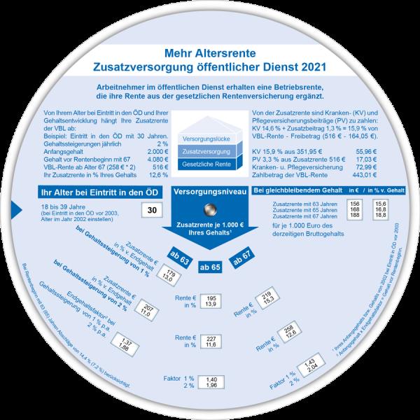 Versorgungsanzeiger ÖD 2021
