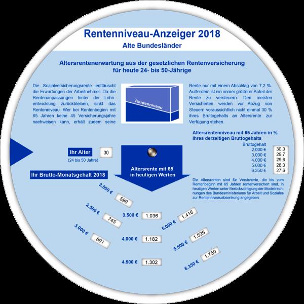 Rentenniveau-Anzeiger 2018