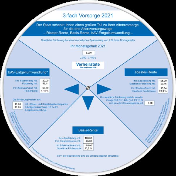 3-fach Vorsorge Anzeiger 2021