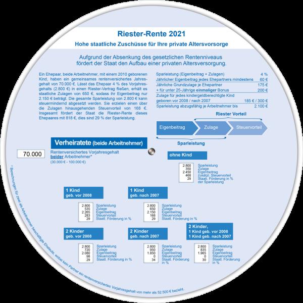 Riester - Rente 2021