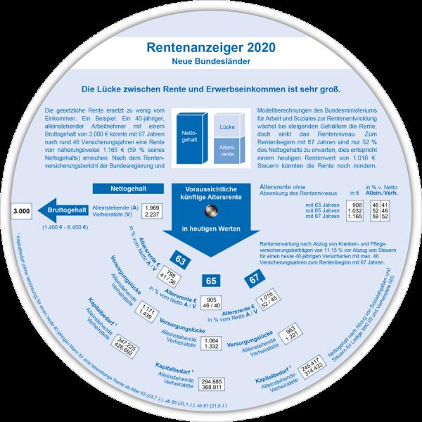 Rentenanzeiger neue BL 2020