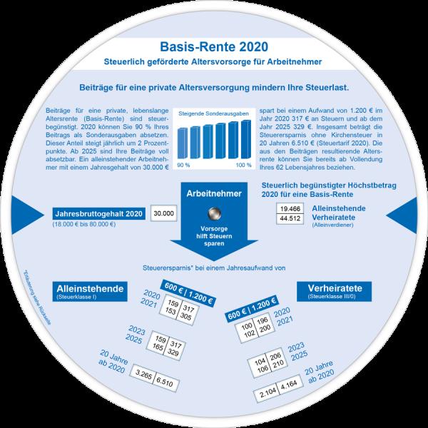 Basis-Rente 2020