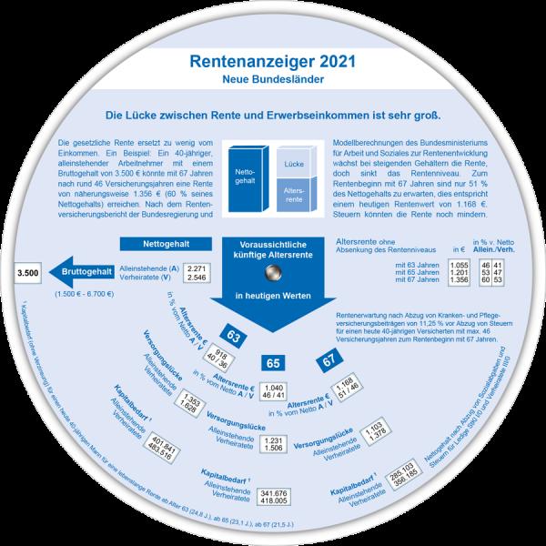 Rentenanzeiger neue BL 2021